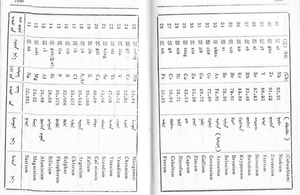 Classical Mongolian Element List