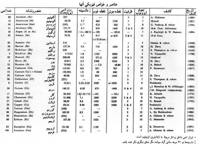 Persian names of chemical elements for 13 ka table