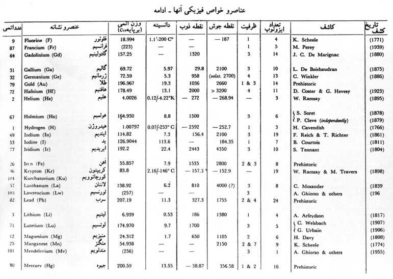 Click for uncompleted Periodic Table in Persian