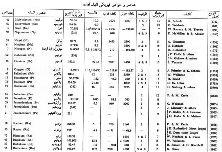 Persian Names Of Chemical Elements
