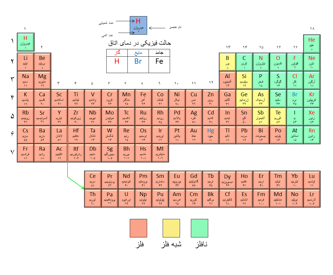 Persian periodic table gamestrikefo Image collections