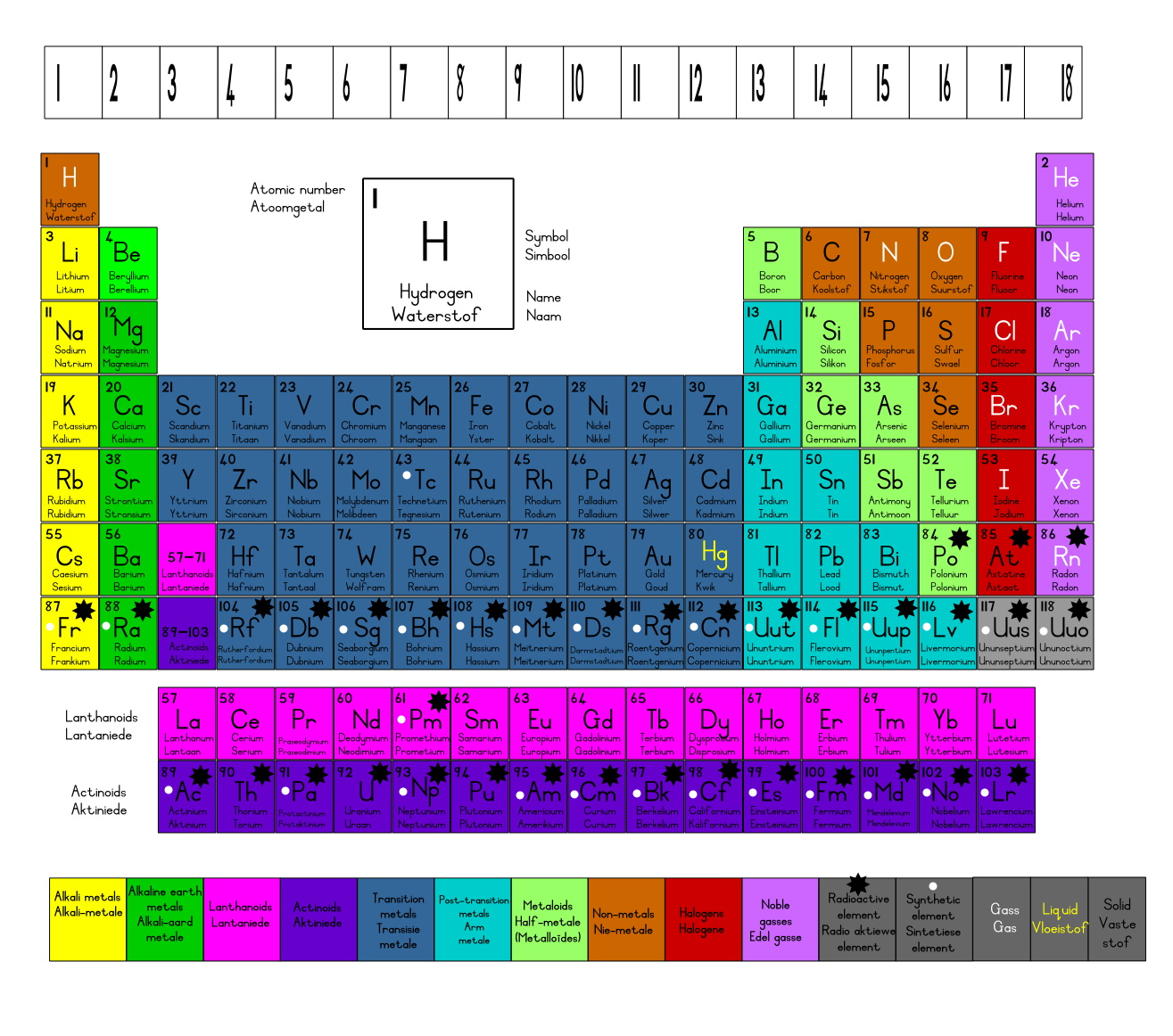 Afrikaans periodic table of the chemical elements jar2g urtaz Choice Image