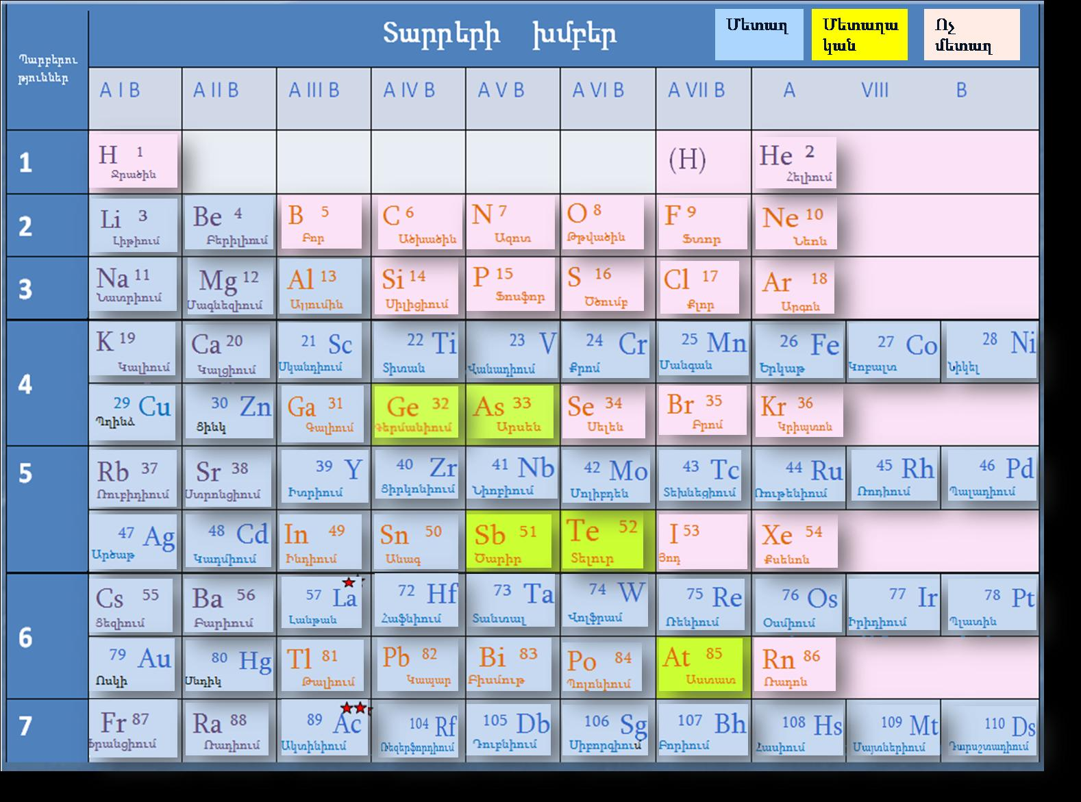 Armenian periodic table of the chemical elements armenian periodic table armenian periodic table gamestrikefo Image collections