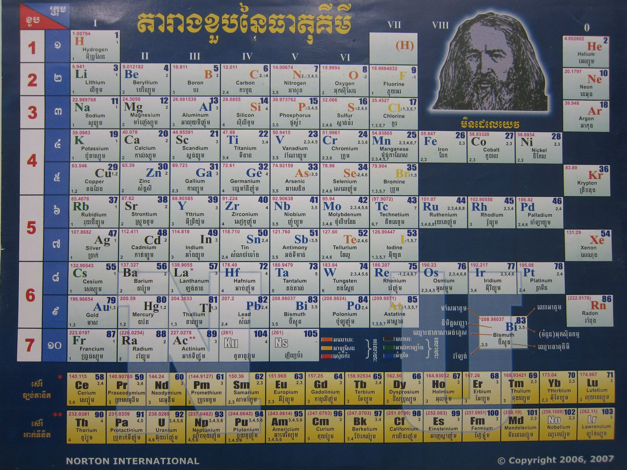 Khmer Periodic Table