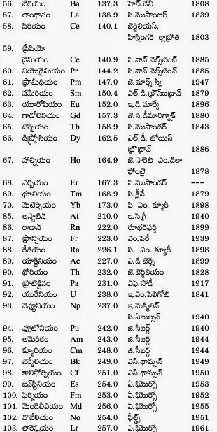 Telugu Periodic Table Of The Elements