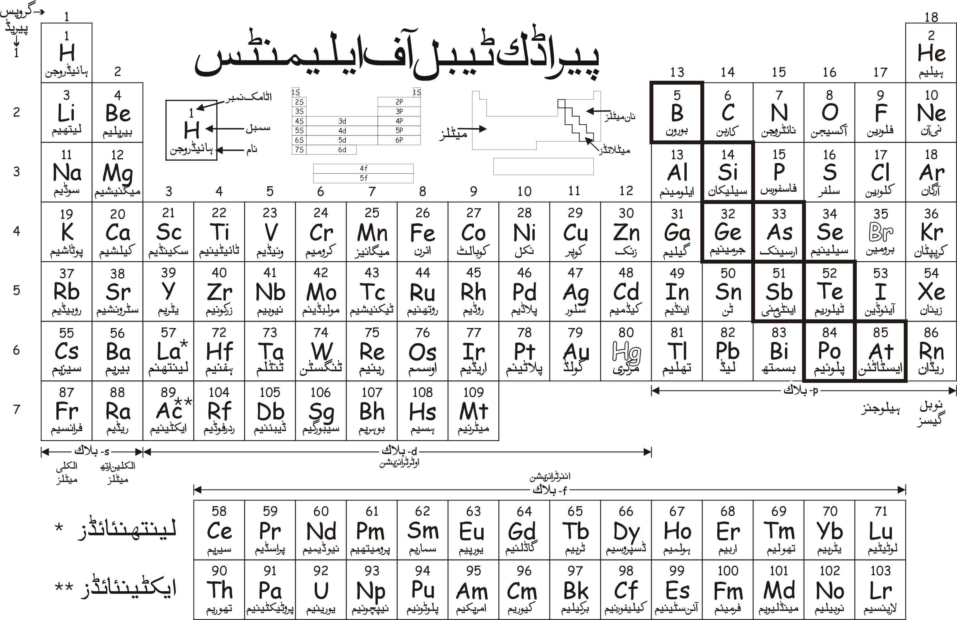 Urdu periodic table pakistan transcription gamestrikefo Images