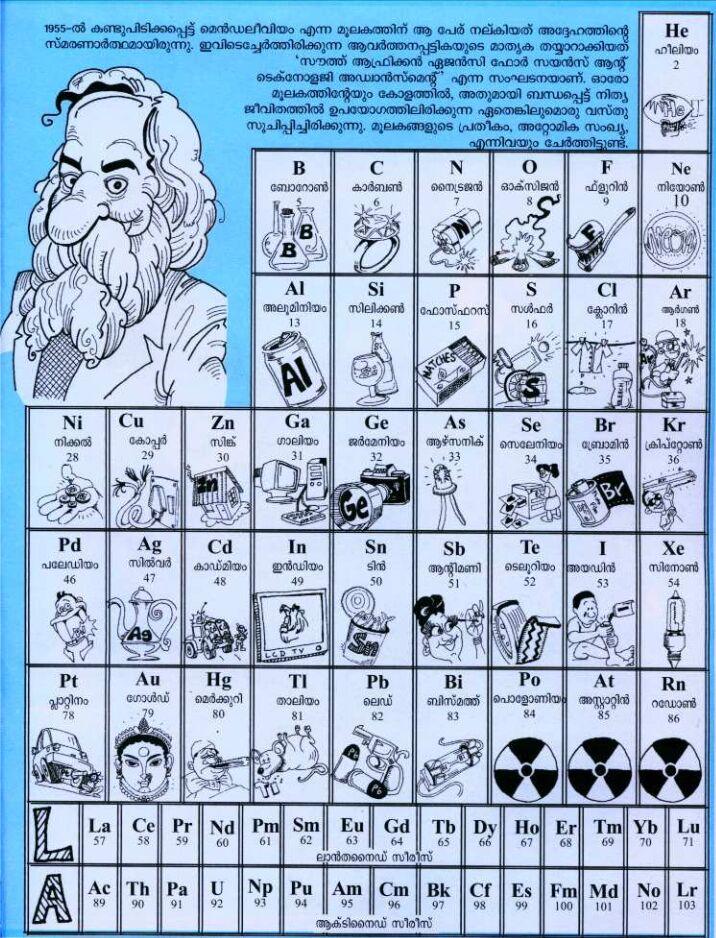 Malayalam periodic table of the elements urtaz Choice Image