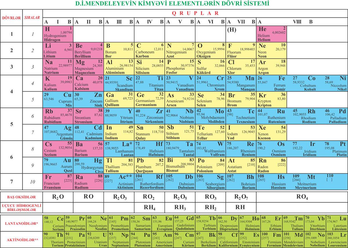 Azeri periodic table latin script azeri periodic tables of the elements gamestrikefo Image collections