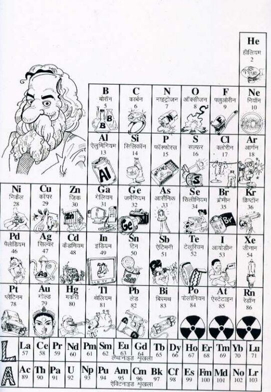 Hindi Periodic Table