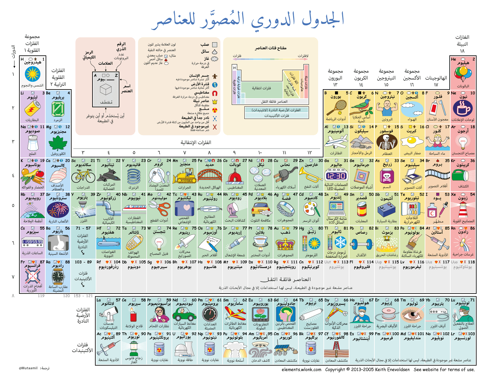 Arabic periodic tables of the elements gamestrikefo Gallery