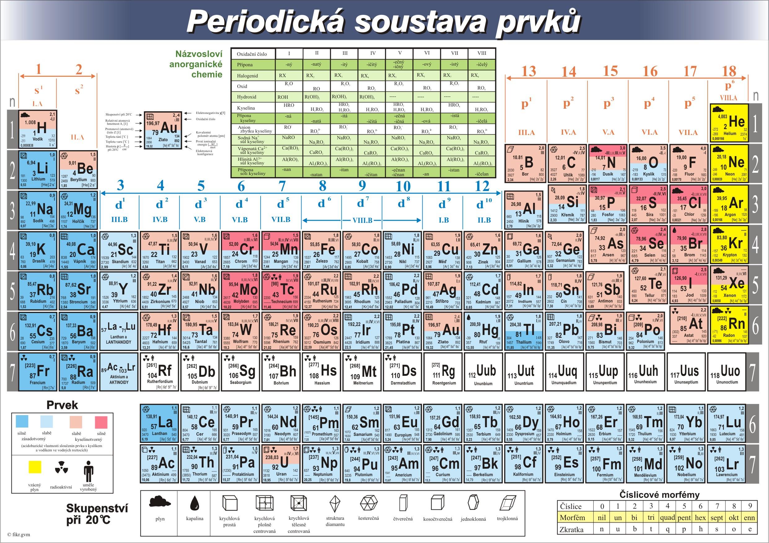 24502cd51 Periodická tabuľka prvkov - Periodic table of the elements from Slovakia