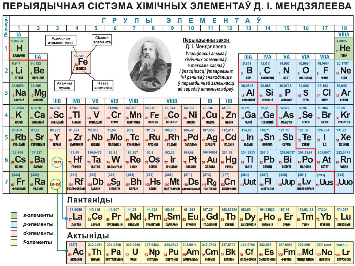 Belarusian periodic table of the elements michael canov from belarusian periodic table of the elements michael canov from czech republic gamestrikefo Choice Image