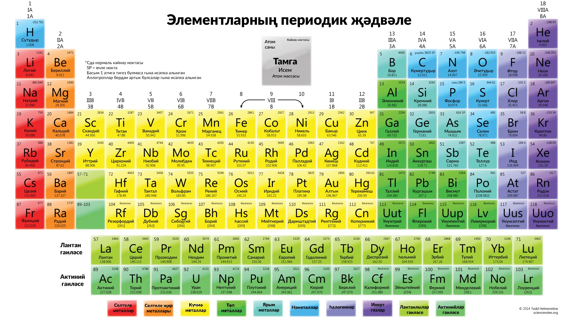 Azeri periodic table of the chemical elements tatar periodic table of the elements in cyrillic alphabet gamestrikefo Gallery
