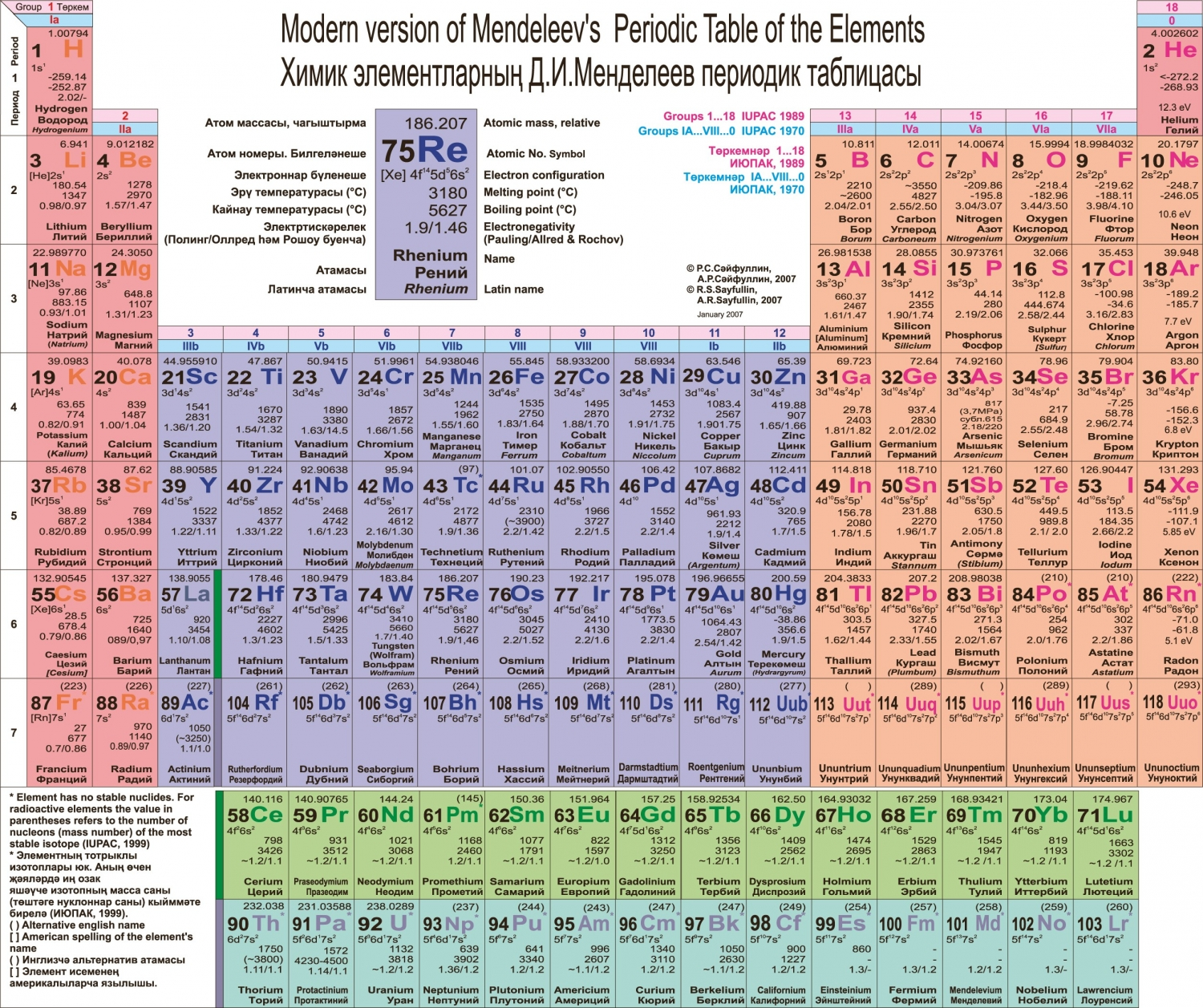 Azeri periodic table of the chemical elements pt in arabic scpript extinc old tatar tatar 1927 in latin script official 1927 19391999 2004 unofficial zamanlifinalifinalif2 periodic gamestrikefo Gallery