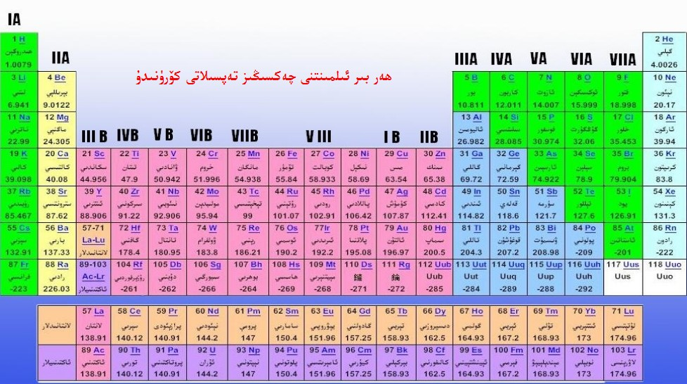 Periodic table periodic table element na periodic table of periodic table periodic table element na uyghur periodic table of the elements urtaz Gallery