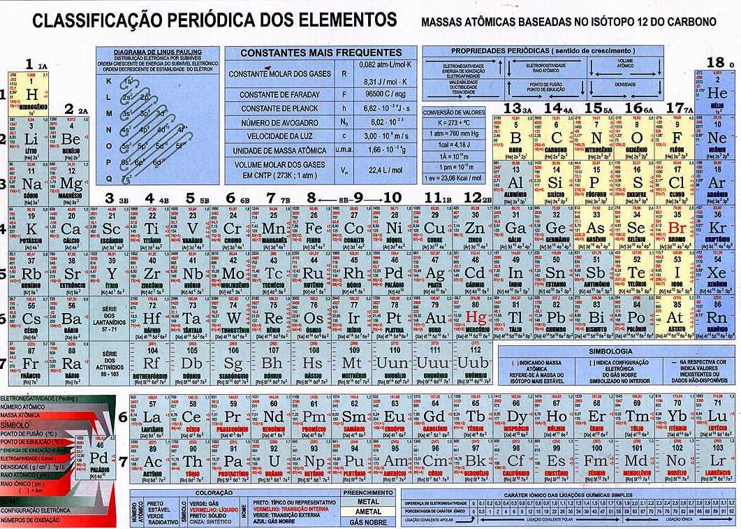 Tabla Periodica De Los Elementos Quimicos