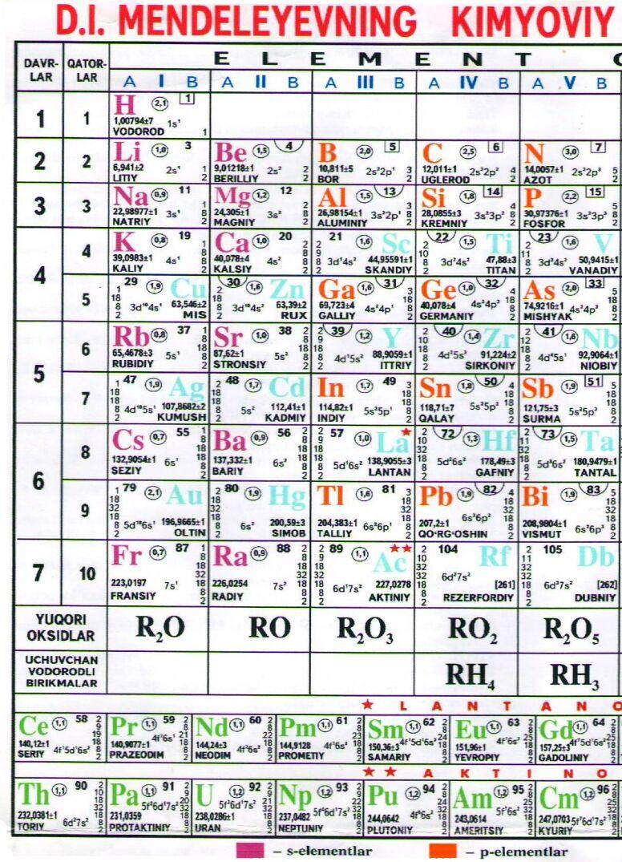 Uzbek periodic tables of the elements uzbek periodic table gamestrikefo Image collections
