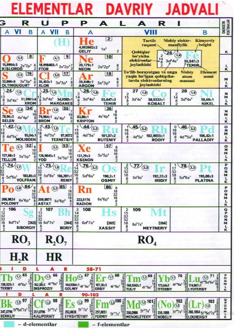 Uzbek periodic tables of the elements uzbek periodic table uzbek periodic table gamestrikefo Image collections