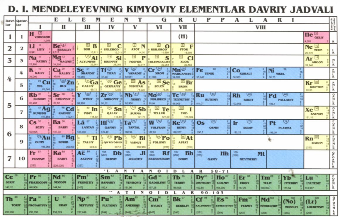 Uzbek periodic tables of the elements latin 1995 gamestrikefo Image collections