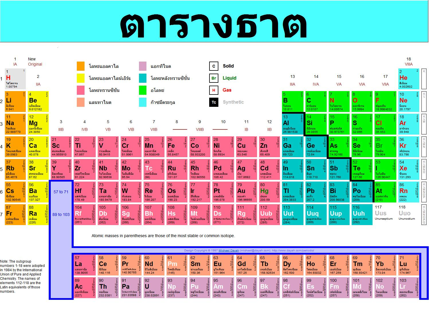 Thai periodic tables of the elements michael canov from czech 0thaig gamestrikefo Image collections