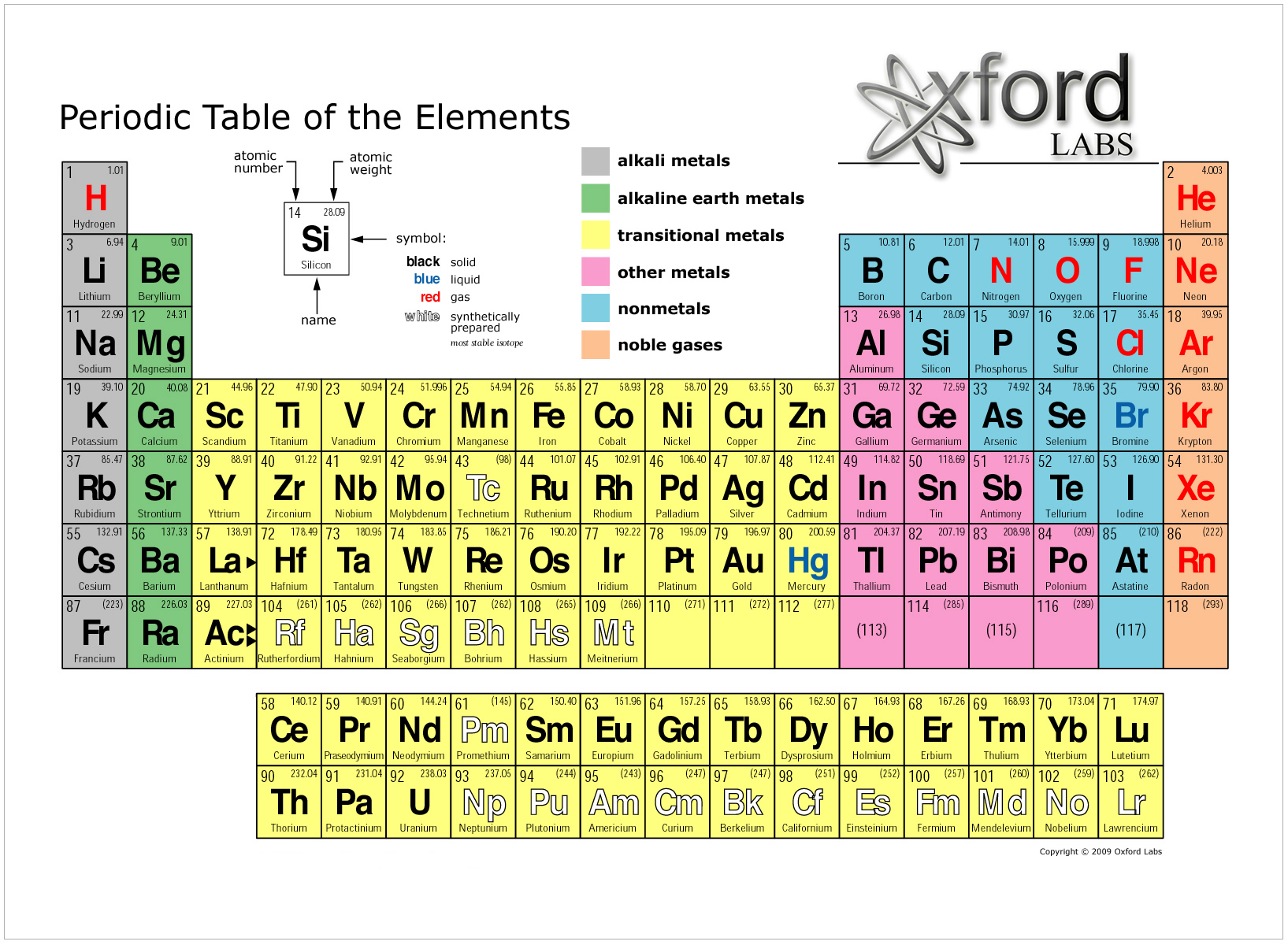 Periodic tables of the elements in american englishmichael canov amerg gamestrikefo Images
