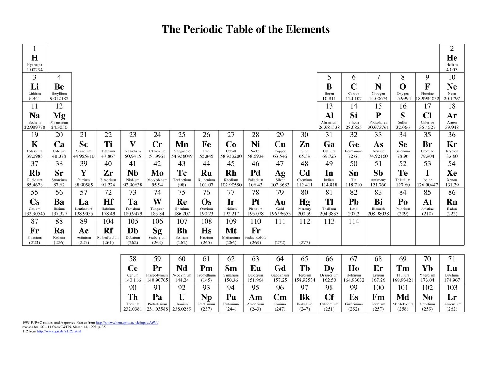 Periodic tables of the elements in american englishmichael canov amer10g gamestrikefo Gallery