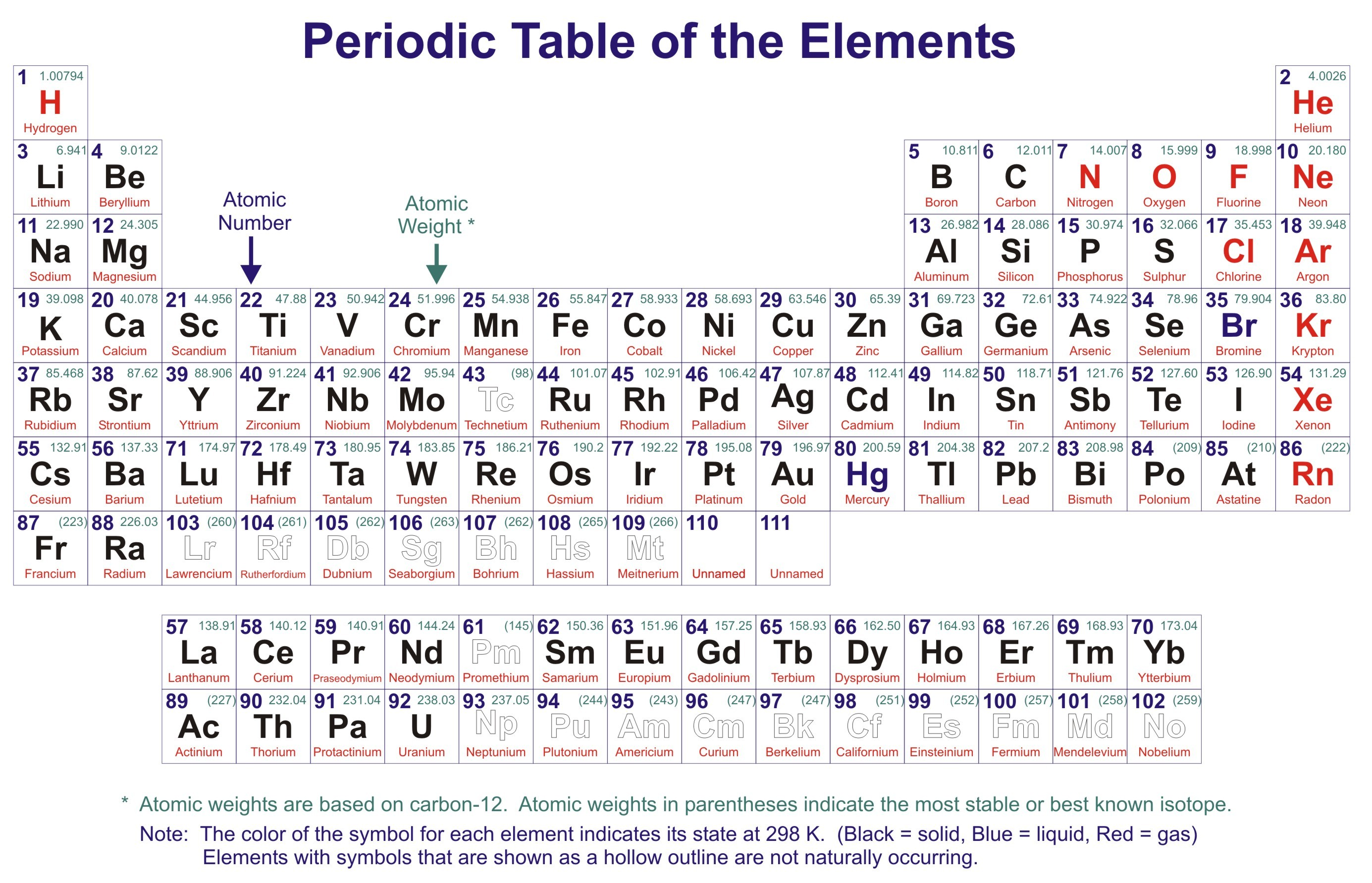 chemical properties of the element barium essay