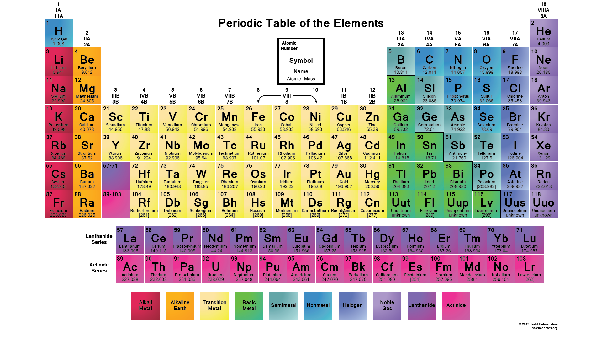 Periodic tables of the elements in american englishmichael canov amer11g urtaz Images