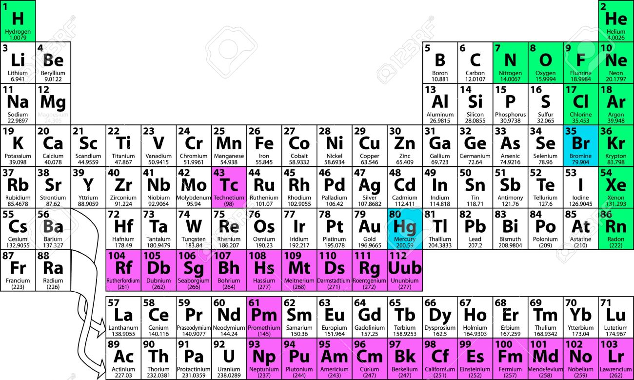 Periodic tables of the elements in american englishmichael canov click any element below to see more newest samples 2 september 2013 what youll find on this site my popular science column gamestrikefo Choice Image