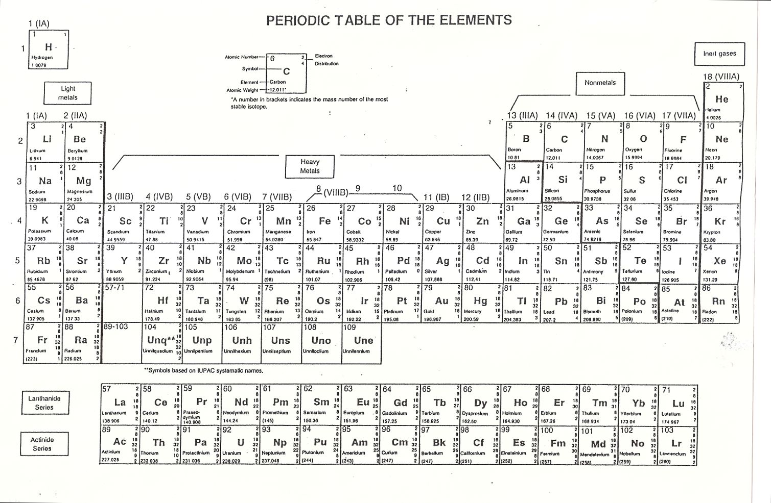 Periodic tables of the elements in american englishmichael canov click any element below to see more newest samples 2 september 2013 what youll find on this site my popular science column gamestrikefo Gallery