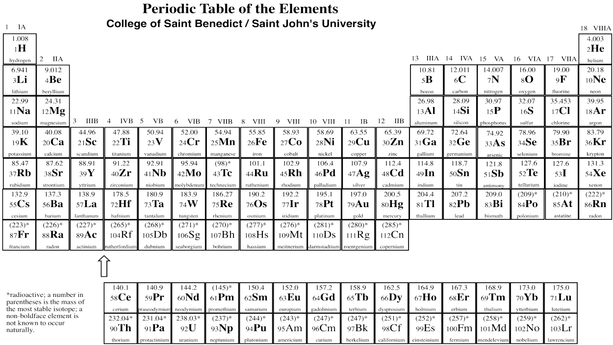 Periodic tables of the elements in american englishmichael canov click any element below to see more newest samples 28 october 2017 what youll find on this site my popular science column urtaz Choice Image