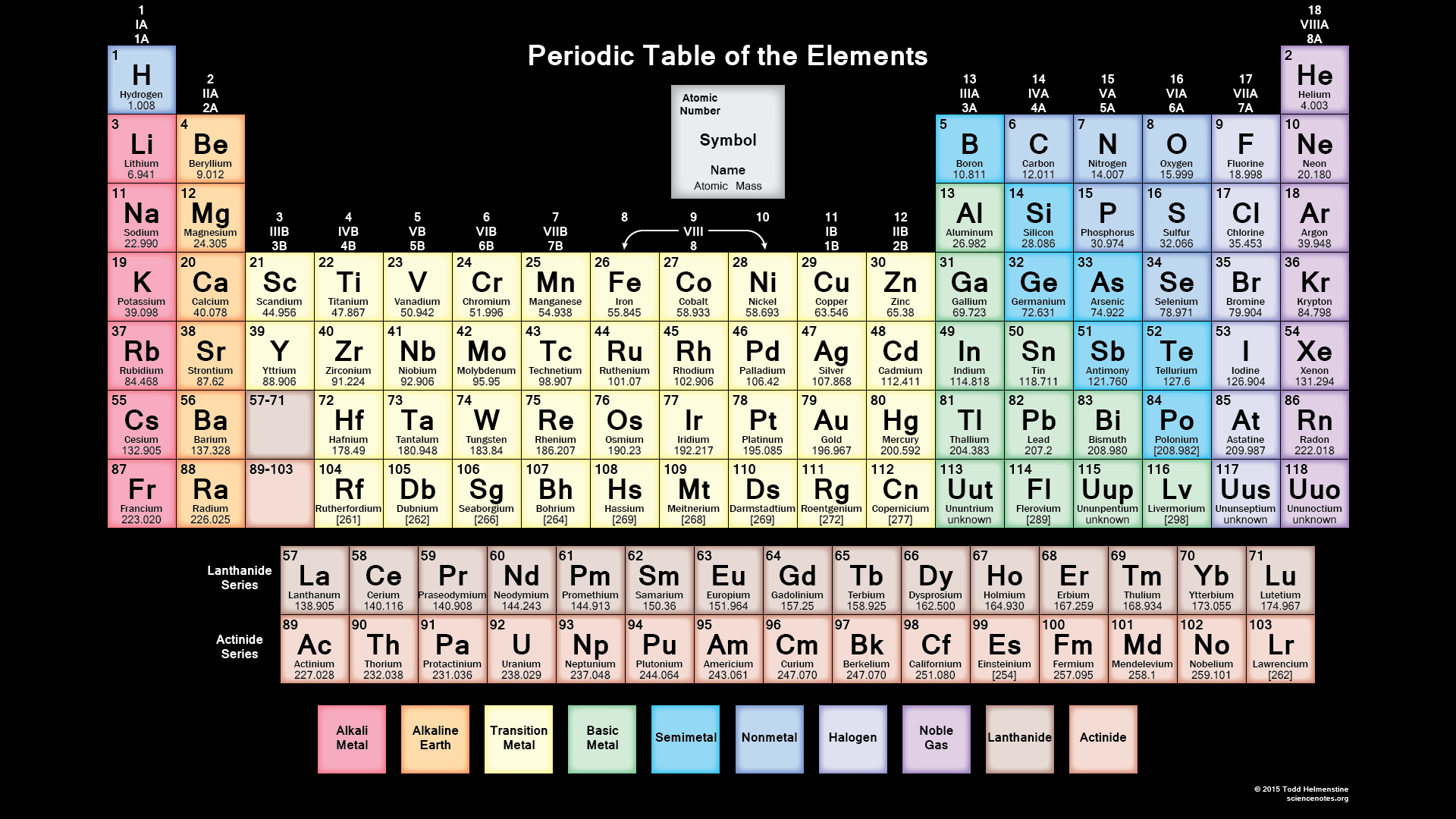 Periodic tables of the elements in american englishmichael canov amer18g urtaz Gallery