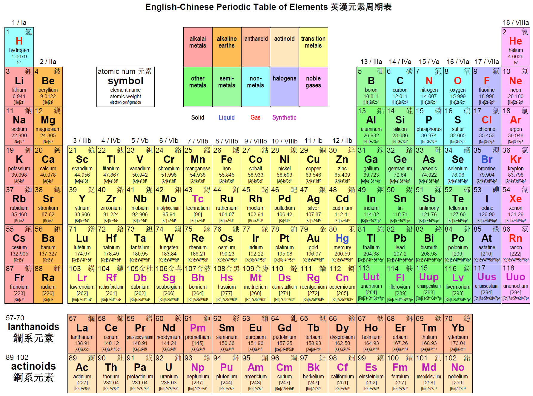 Periodic tables of the elements in american englishmichael canov amer19g gamestrikefo Images