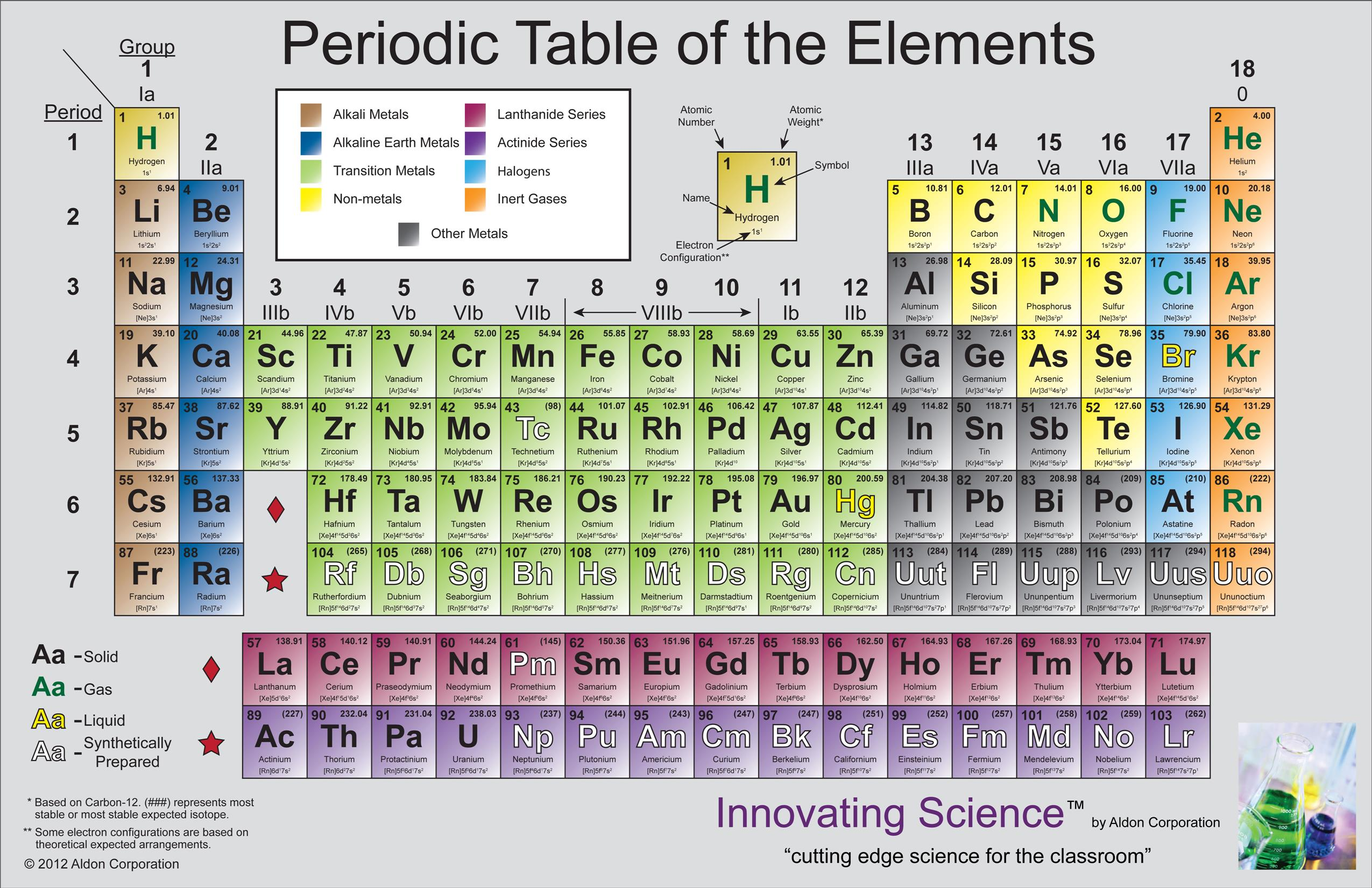 Periodic tables of the elements in american englishmichael canov amer2g gamestrikefo Image collections