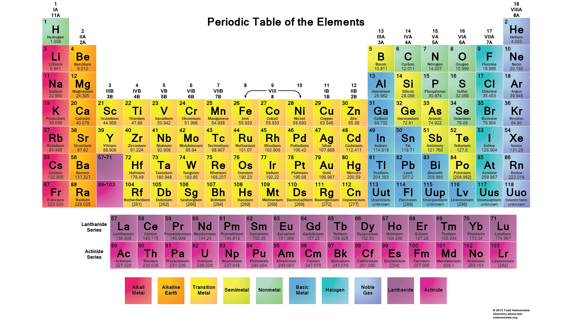 Periodic Tables Of The Elements In American Englishmichael Canov