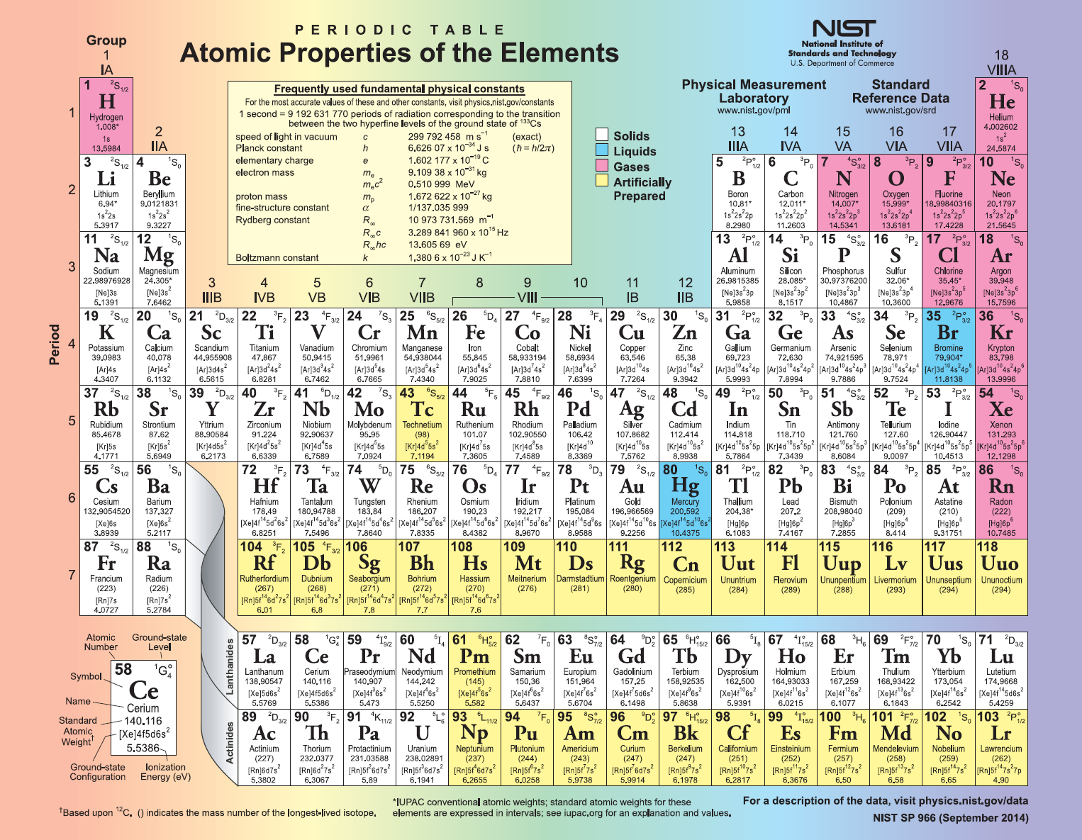 History of the periodic table elements pdf periodic diagrams history of the periodic table elements pdf diagrams gamestrikefo Image collections