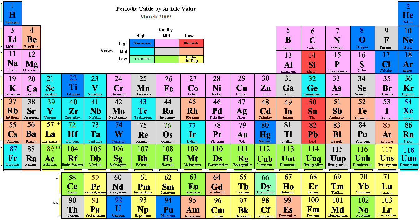 Periodic tables of the elements in american englishmichael canov amer3g gamestrikefo Choice Image