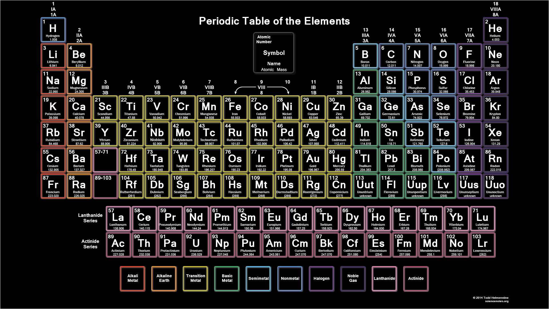 Periodic tables of the elements in american englishmichael canov amer5g gamestrikefo Images