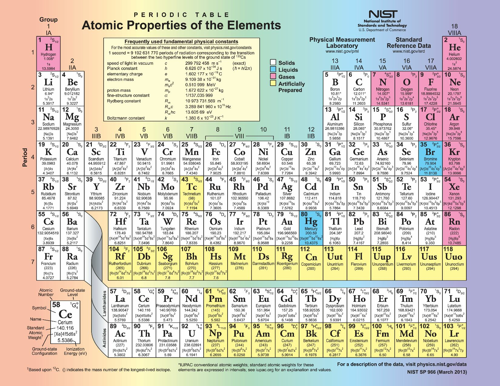 Periodic tables of the elements in american englishmichael canov amer6g gamestrikefo Choice Image