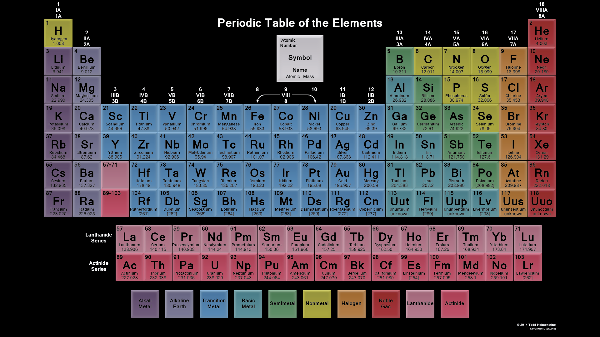 Periodic tables of the elements in american english - Periodic table of elements html ...