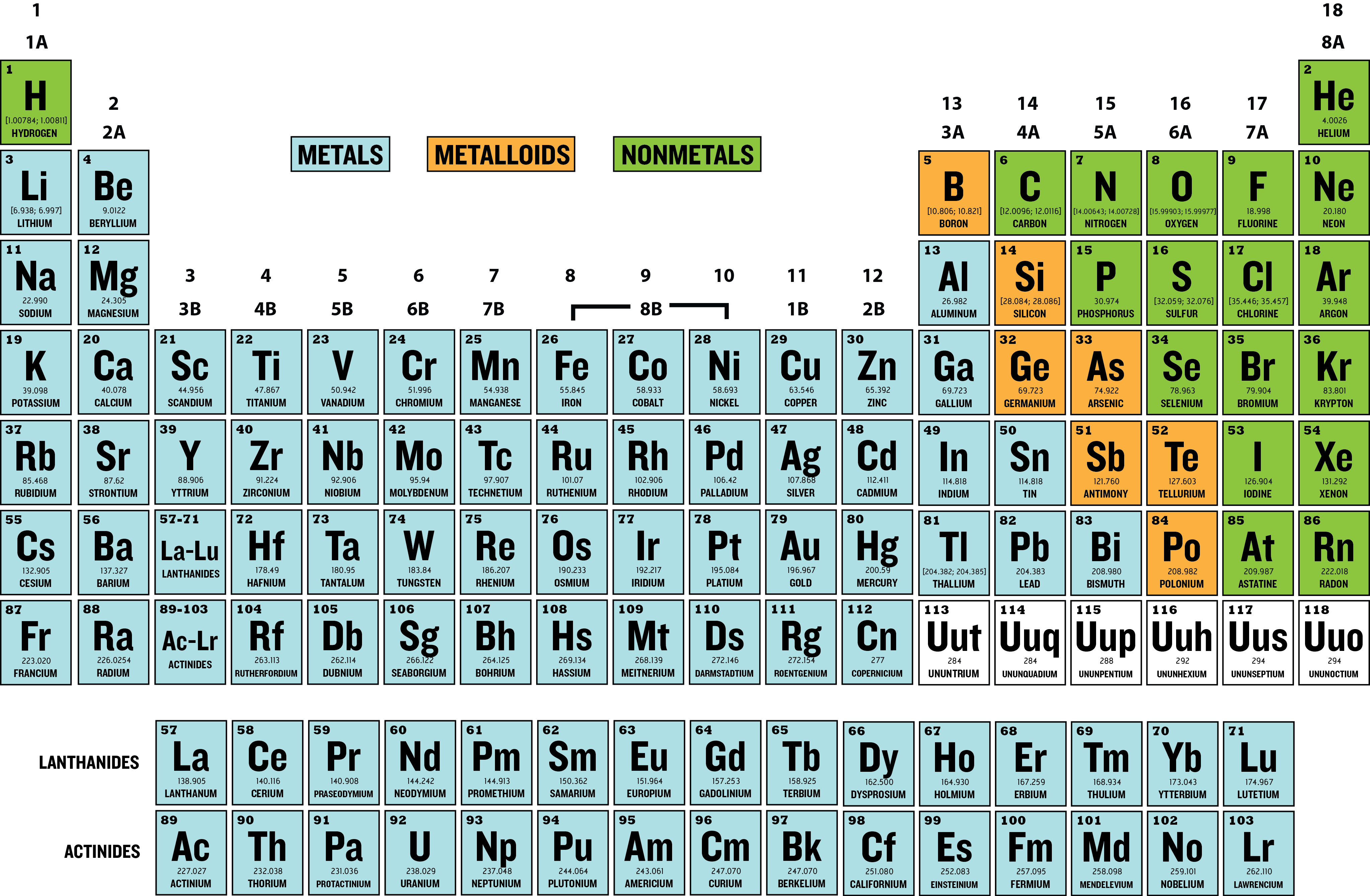 Periodic tables of the elements in american englishmichael canov amer9g gamestrikefo Choice Image