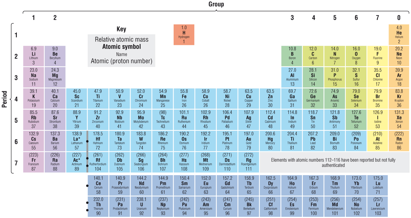 Periodic tables of the elements in continental english language urtaz