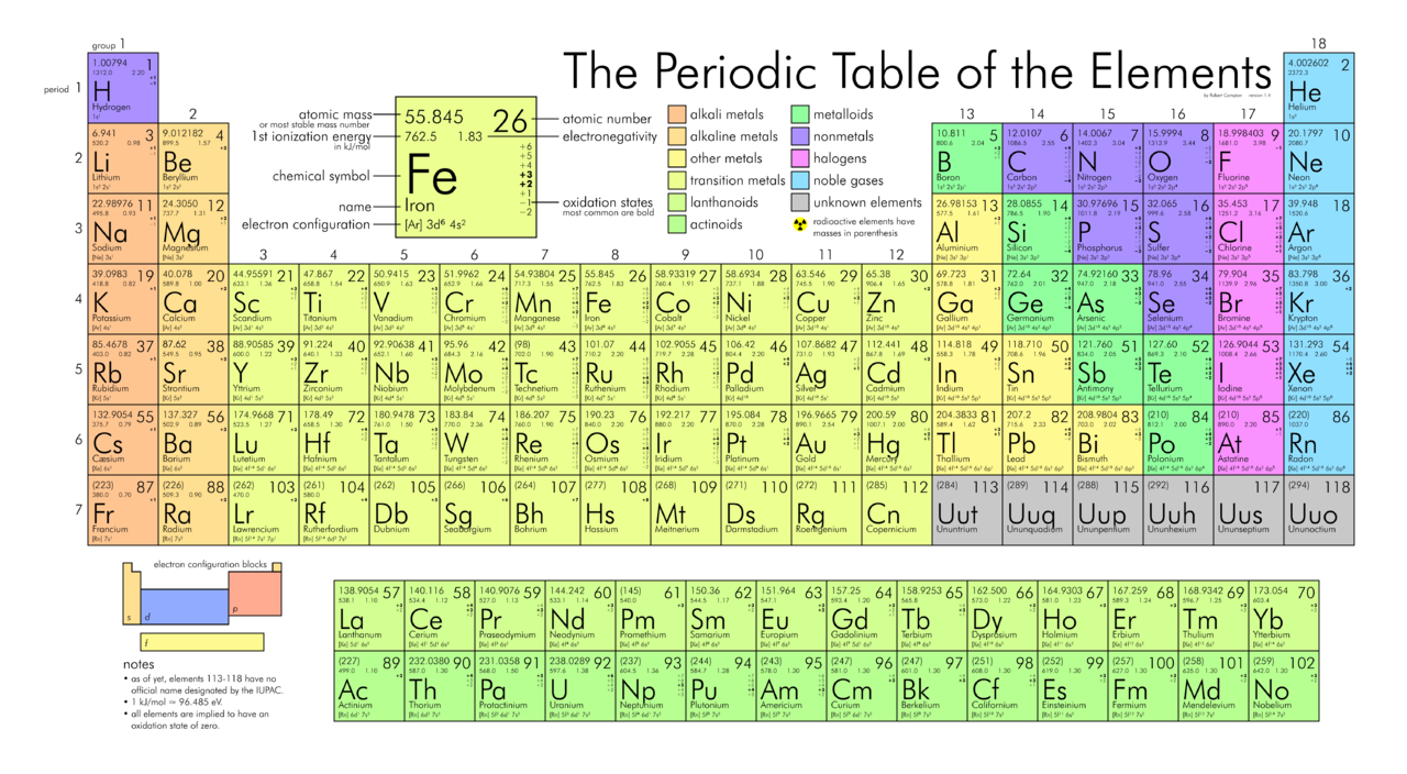 Periodic table of the elements in continental english language ang4g urtaz Gallery