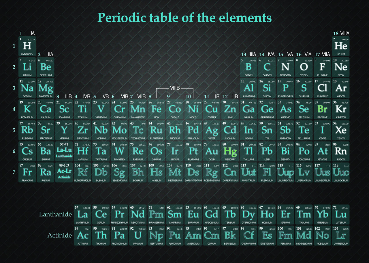 periodic table of the elements in continental english languagemichael canov from czech republic