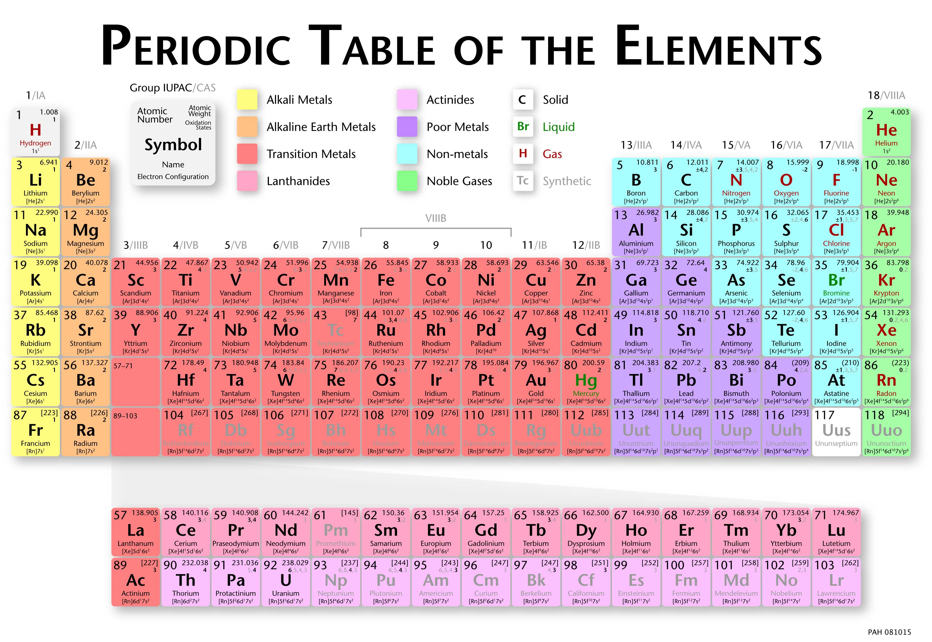 Periodic table of the elements in continental english language ang8g urtaz Image collections