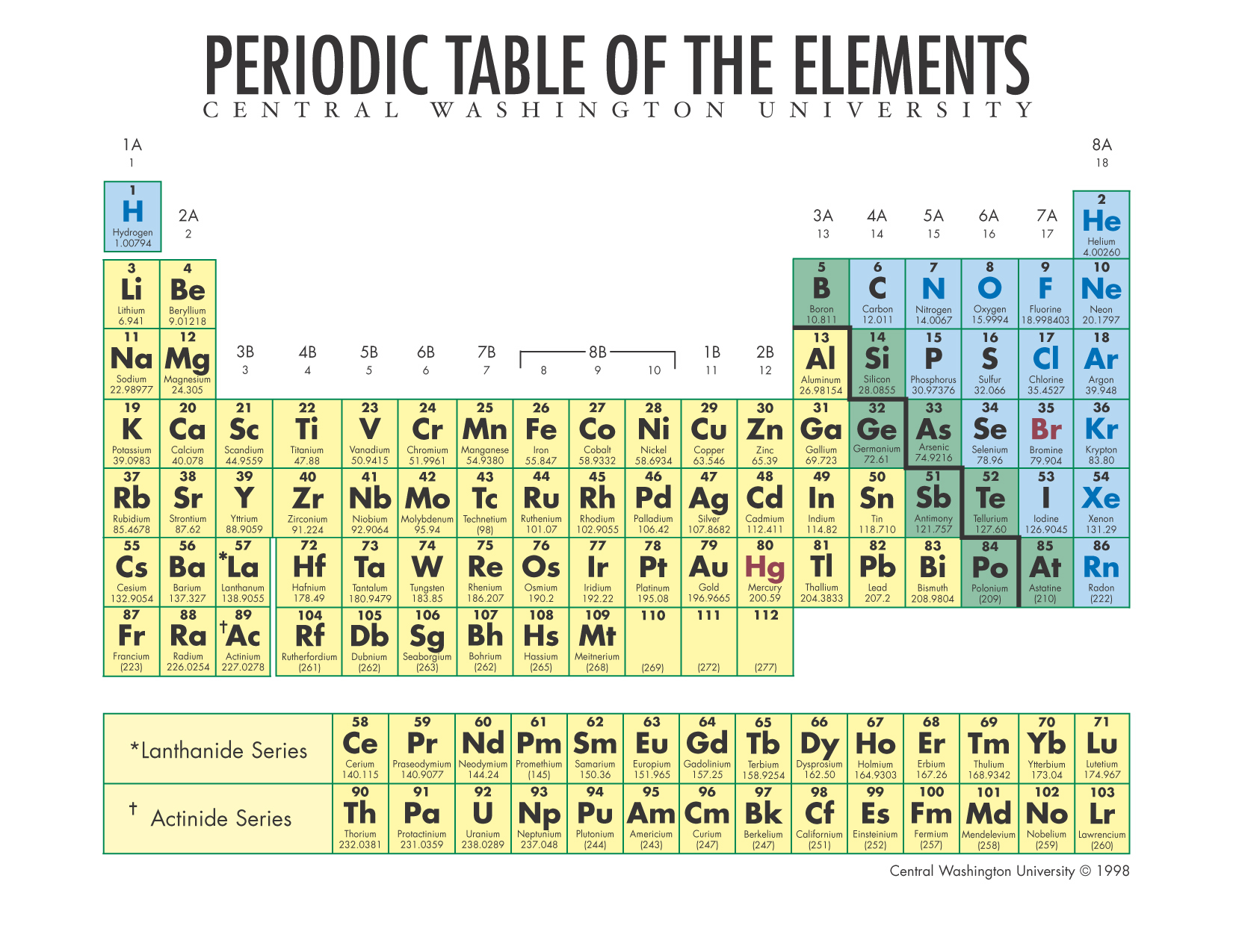 Periodic Table Of The Elements In Continental English Language