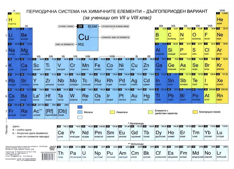 Periodic Tables Of The Elements In Bulgarian Language Michael