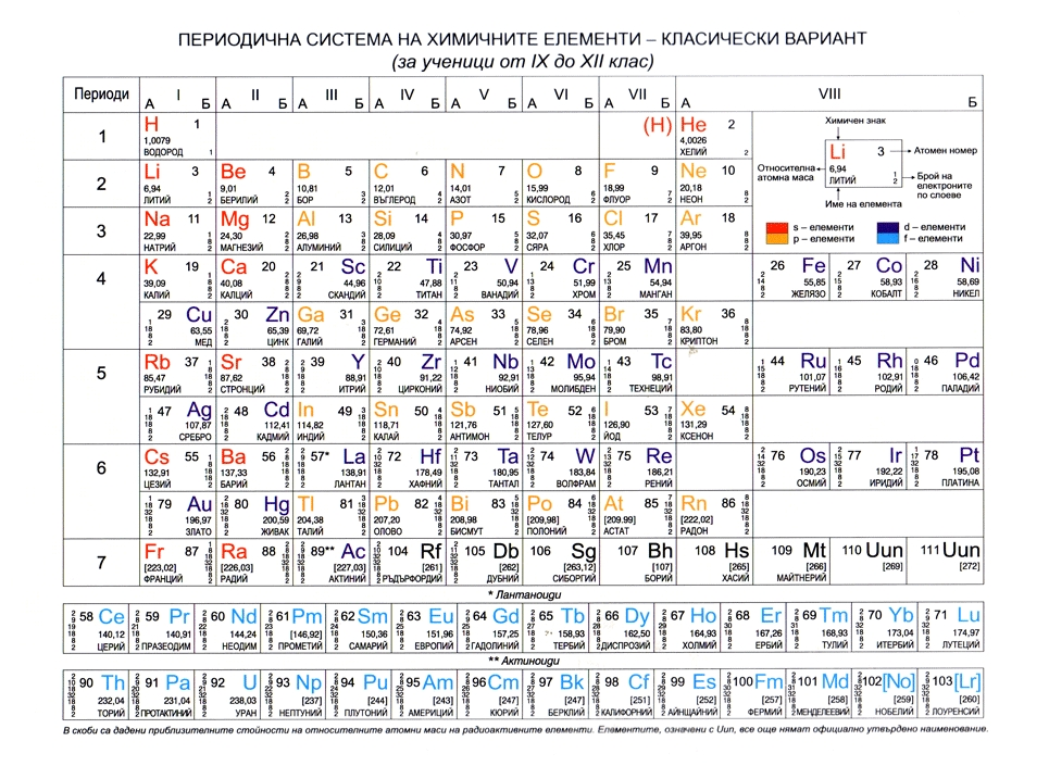 Periodic Table of the Elements in Bulgarian Language