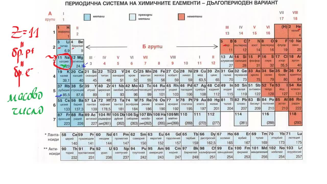 Periodic table of the elements in bulgarian language gamestrikefo Gallery