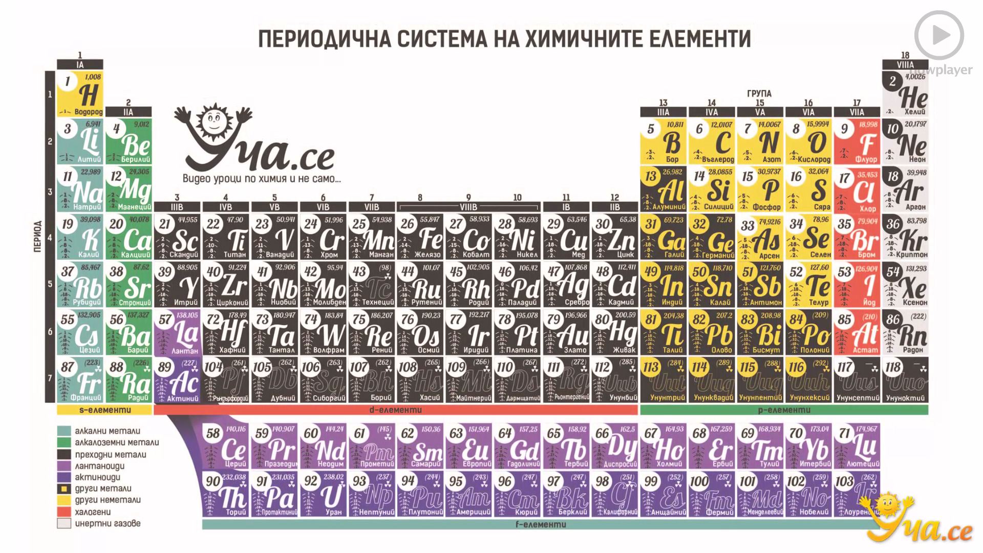 Periodic Table Royal Society of Chemistry